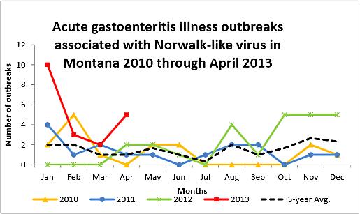 Norovirus Outbreaks
