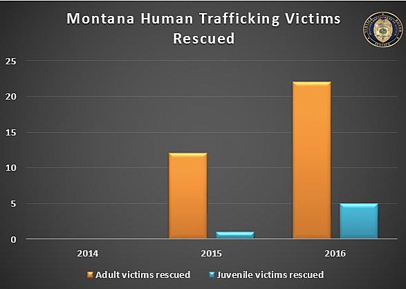 Photo Courtesy of Montana AG office